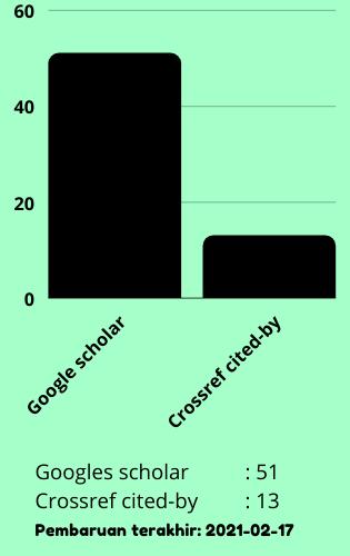 Grafik sitasi HIJP
